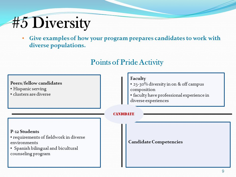 #5 Diversity Give examples of how your program prepares candidates to work with diverse populations.