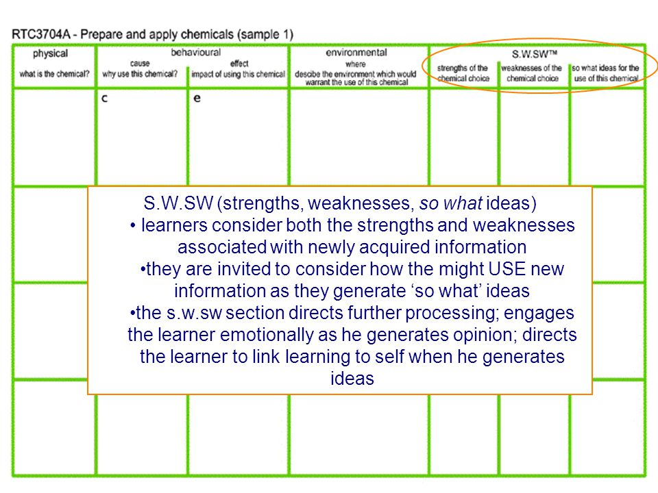 S.W.SW (strengths, weaknesses, so what ideas) learners consider both the strengths and weaknesses associated with newly acquired information they are invited to consider how the might USE new information as they generate 'so what' ideas the s.w.sw section directs further processing; engages the learner emotionally as he generates opinion; directs the learner to link learning to self when he generates ideas