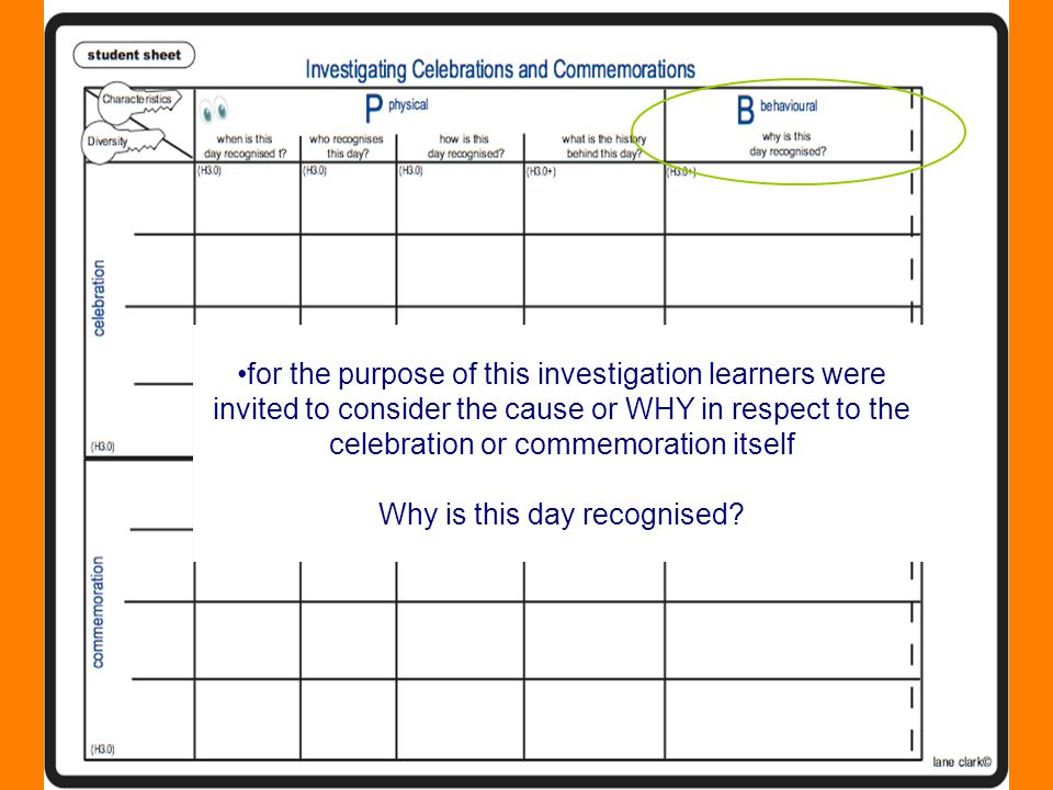 for the purpose of this investigation learners were invited to consider the cause or WHY in respect to the celebration or commemoration itself Why is this day recognised?