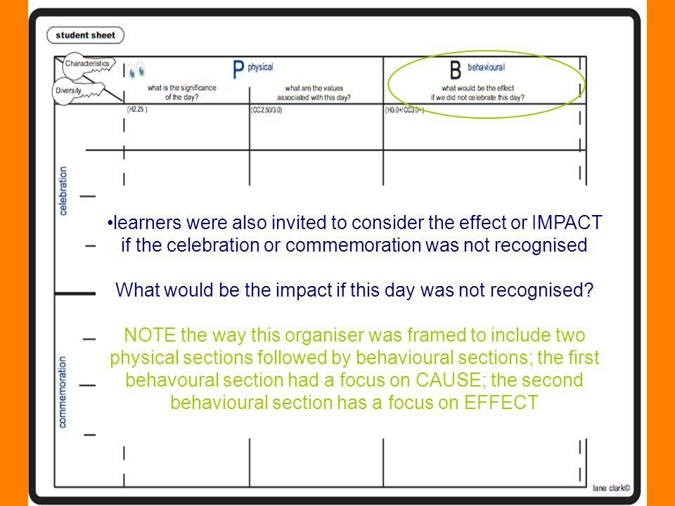 learners were also invited to consider the effect or IMPACT if the celebration or commemoration was not recognised What would be the impact if this day was not recognised.