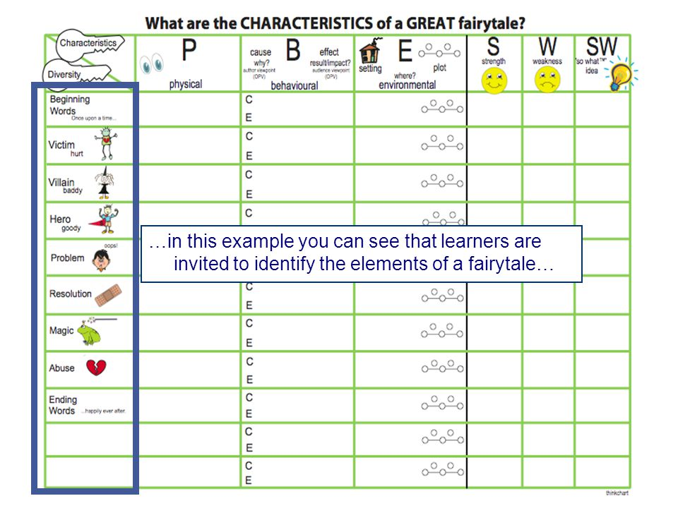 …in this example you can see that learners are invited to identify the elements of a fairytale…