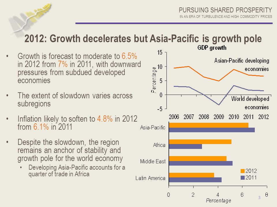 3 2012: Growth decelerates but Asia-Pacific is growth pole Growth is forecast to moderate to 6.5% in 2012 from 7% in 2011, with downward pressures fro