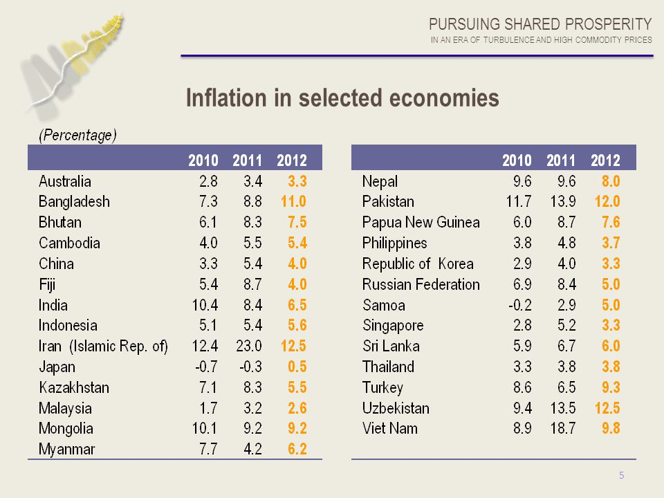 5 Inflation in selected economies PURSUING SHARED PROSPERITY IN AN ERA OF TURBULENCE AND HIGH COMMODITY PRICES
