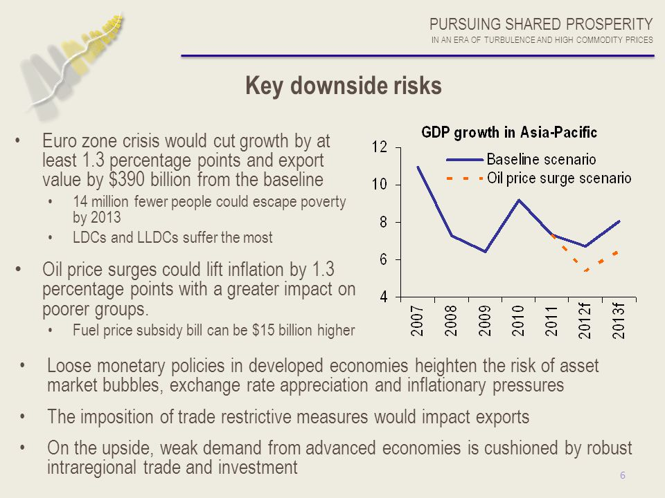 6 Key downside risks Euro zone crisis would cut growth by at least 1.3 percentage points and export value by $390 billion from the baseline 14 million
