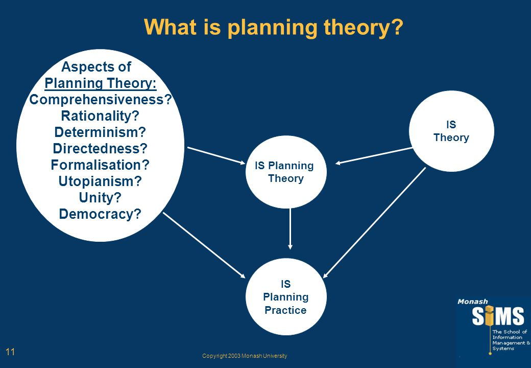Copyright 2003 Monash University 11 What is planning theory? IS Planning Theory IS Planning Practice IS Theory Aspects of Planning Theory: Comprehensi