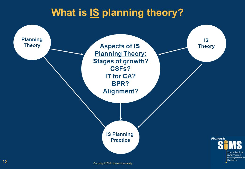 Copyright 2003 Monash University 12 What is IS planning theory? IS Planning Practice Planning Theory IS Theory Aspects of IS Planning Theory: Stages o