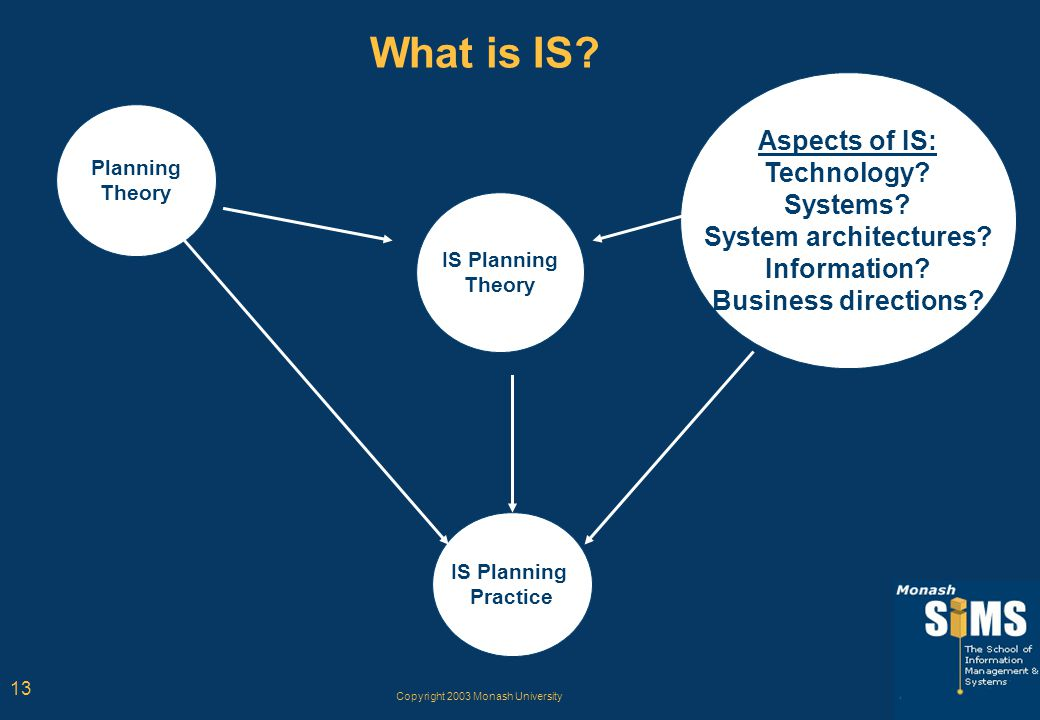 Copyright 2003 Monash University 13 What is IS? IS Planning Practice Planning Theory IS Planning Theory Aspects of IS: Technology? Systems? System arc