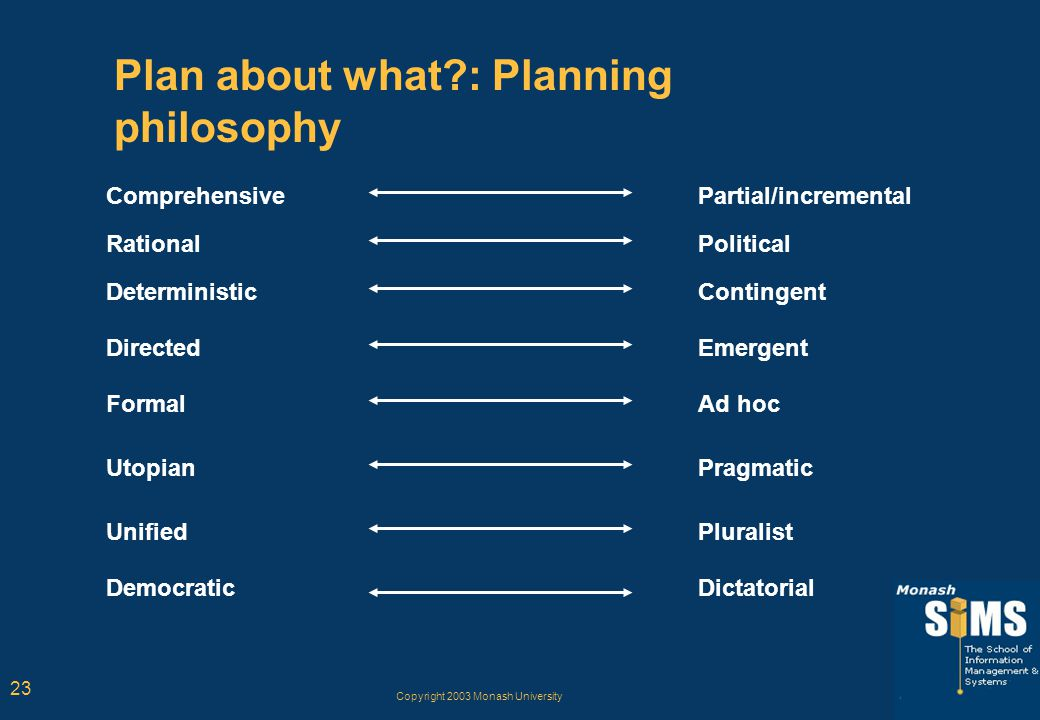 Copyright 2003 Monash University 23 Plan about what?: Planning philosophy Comprehensive Rational Deterministic Directed Formal Utopian Unified Democra