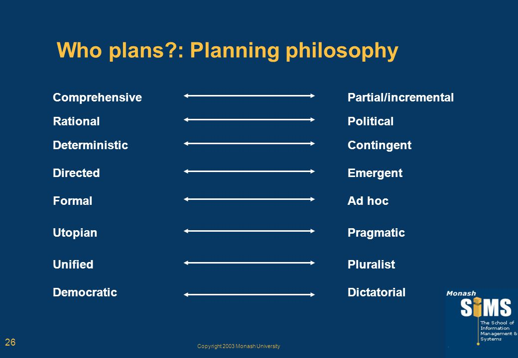 Copyright 2003 Monash University 26 Who plans?: Planning philosophy Comprehensive Rational Deterministic Directed Formal Utopian Unified Democratic Pa