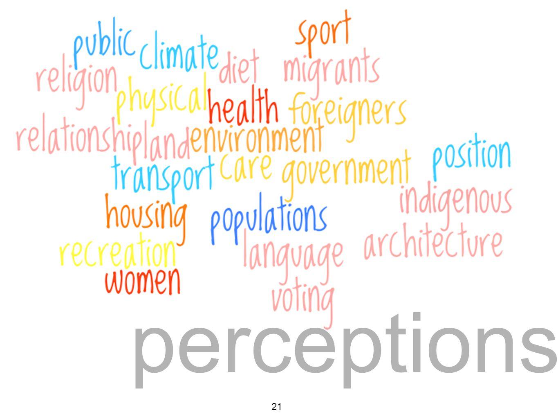 perceptions 21