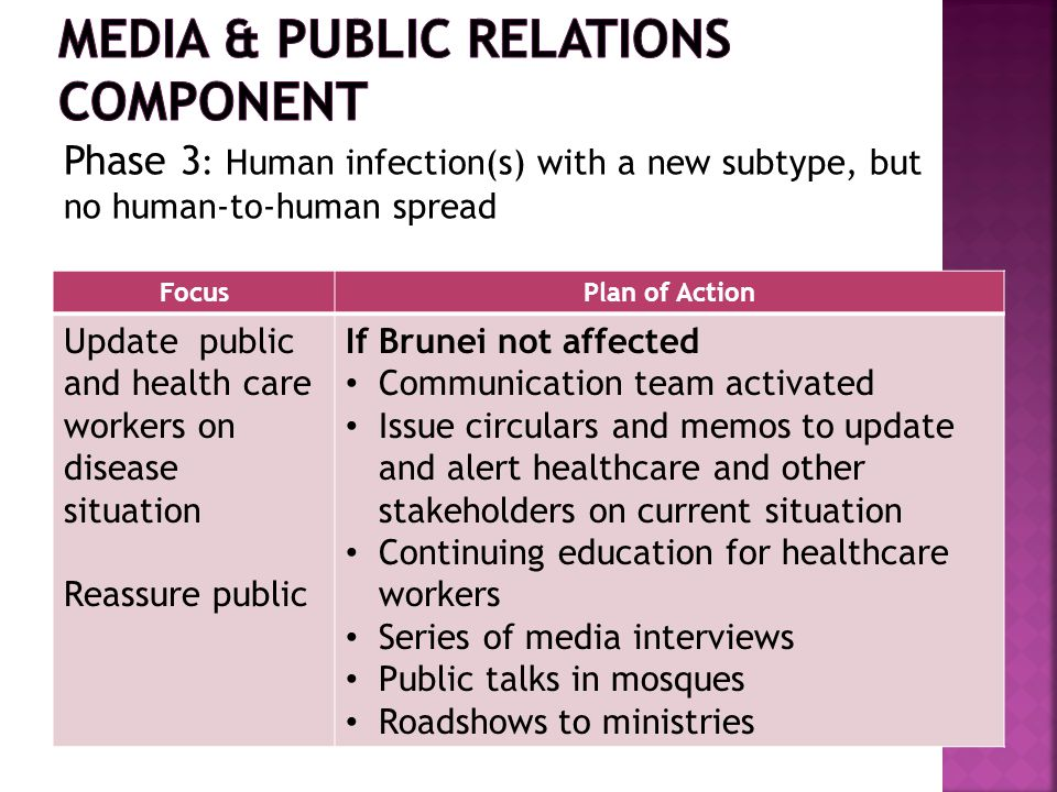 FocusPlan of Action Update public and health care workers on disease situation Reassure public If Brunei not affected Communication team activated Issue circulars and memos to update and alert healthcare and other stakeholders on current situation Continuing education for healthcare workers Series of media interviews Public talks in mosques Roadshows to ministries Phase 3 : Human infection(s) with a new subtype, but no human-to-human spread