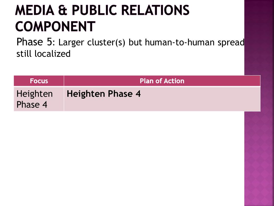FocusPlan of Action Heighten Phase 4 Phase 5 : Larger cluster(s) but human-to-human spread still localized