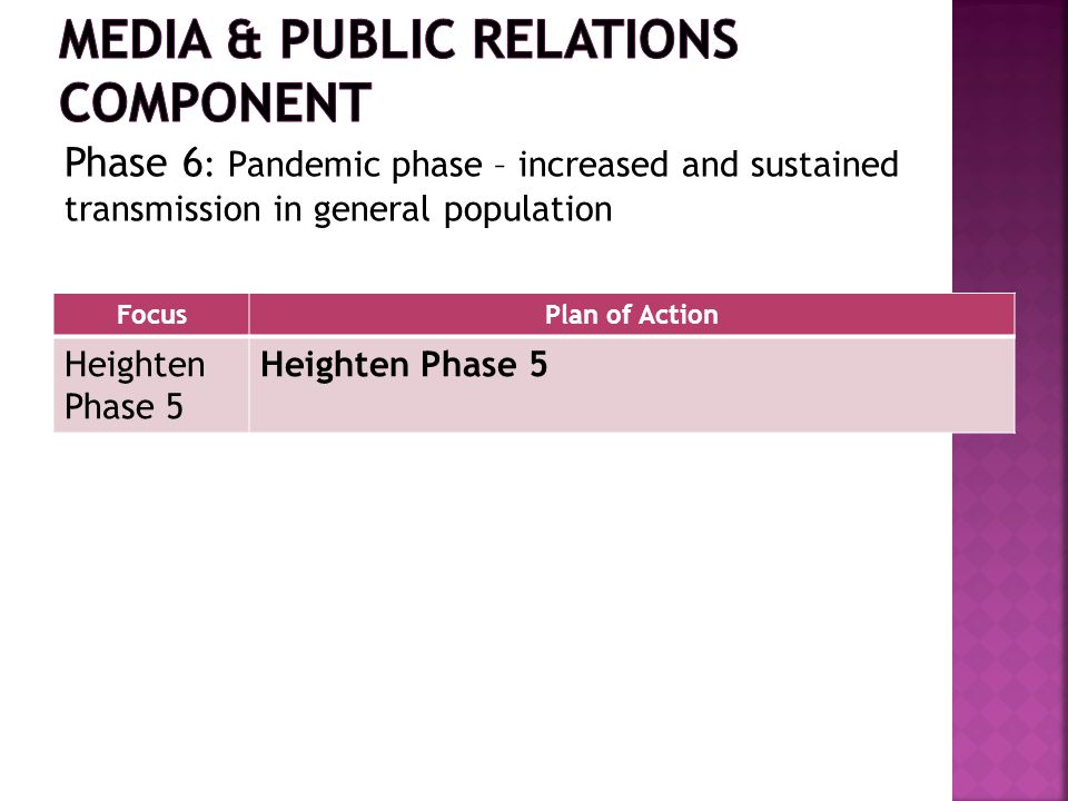 FocusPlan of Action Heighten Phase 5 Phase 6 : Pandemic phase – increased and sustained transmission in general population