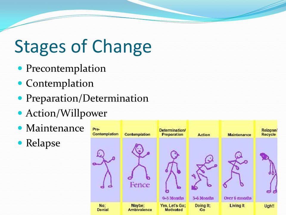 Stages of Change Precontemplation Contemplation Preparation/Determination Action/Willpower Maintenance Relapse 21
