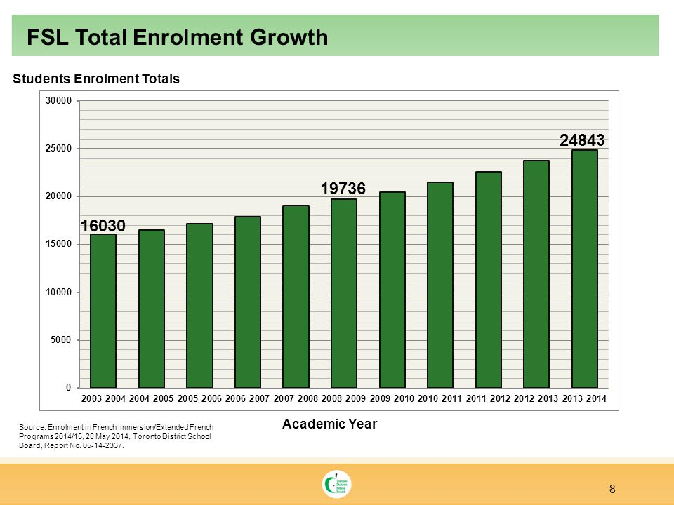 8 FSL Total Enrolment Growth Students Enrolment Totals Academic Year 16030 24843 19736 Source: Enrolment in French Immersion/Extended French Programs 2014/15, 28 May 2014, Toronto District School Board, Report No.