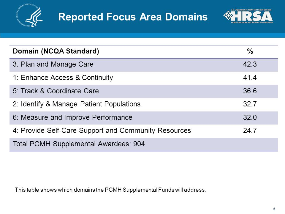 Reported Focus Area Domains Domain (NCQA Standard)% 3: Plan and Manage Care42.3 1: Enhance Access & Continuity41.4 5: Track & Coordinate Care36.6 2: I
