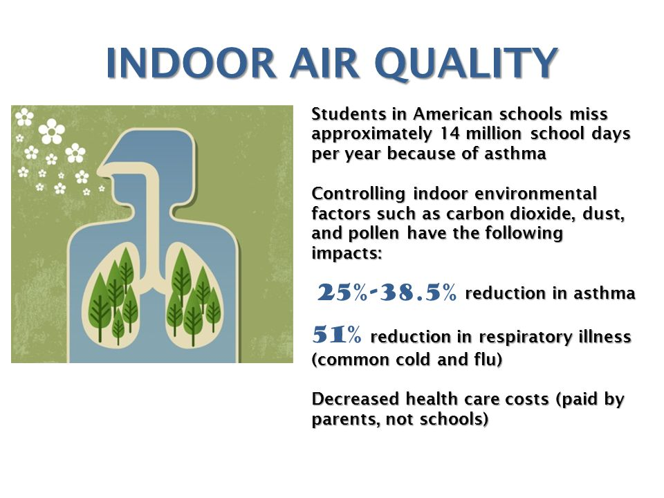 INDOOR AIR QUALITY Students in American schools miss approximately 14 million school days per year because of asthma Controlling indoor environmental factors such as carbon dioxide, dust, and pollen have the following impacts: reduction in asthma reduction in asthma reduction in respiratory illness 51% reduction in respiratory illness (common cold and flu) Decreased health care costs (paid by parents, not schools) 25%-38.5%