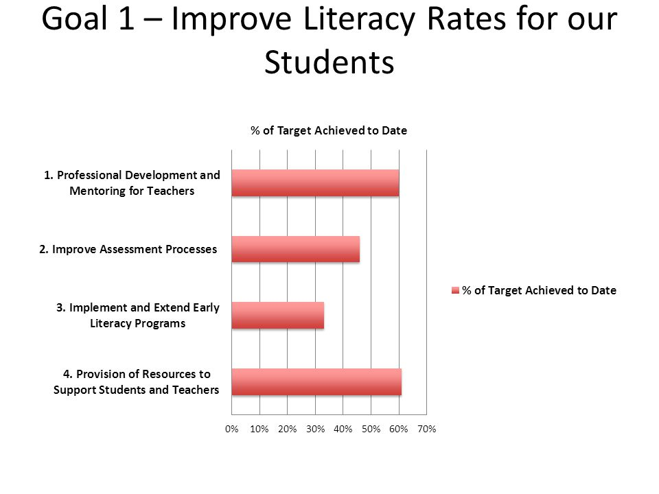 Goal 1 – Improve Literacy Rates for our Students
