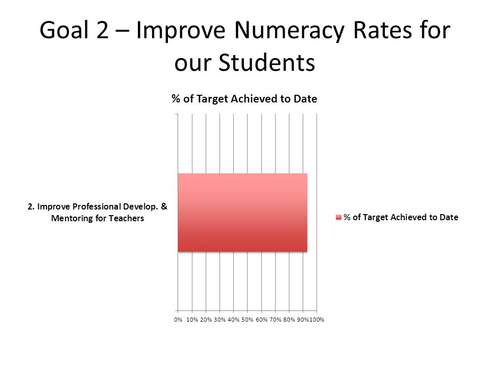 Goal 2 – Improve Numeracy Rates for our Students