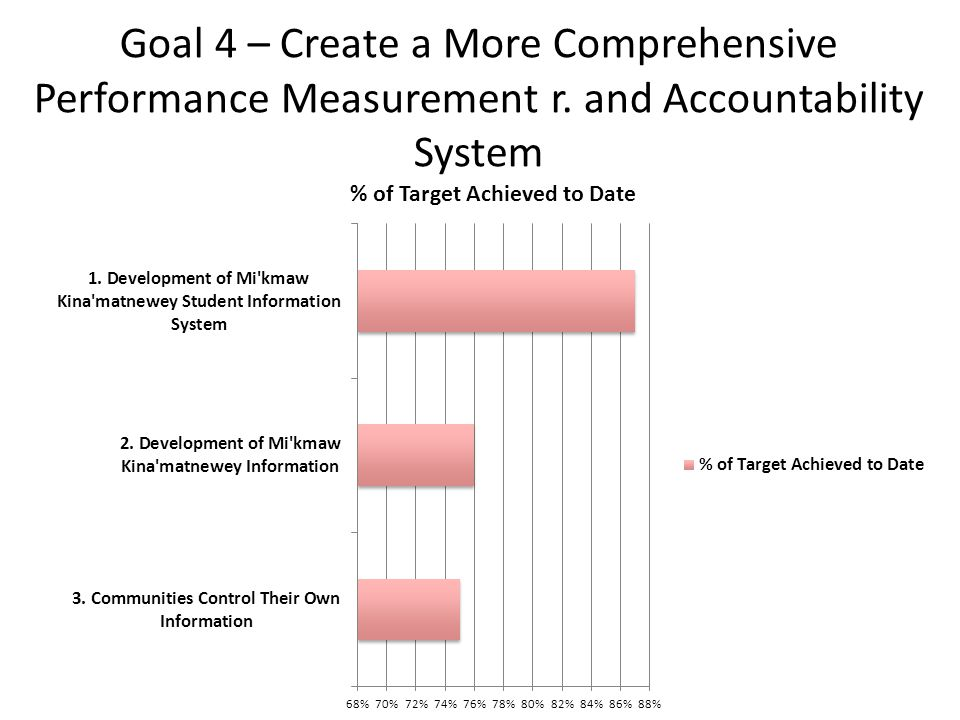 Goal 4 – Create a More Comprehensive Performance Measurement r. and Accountability System
