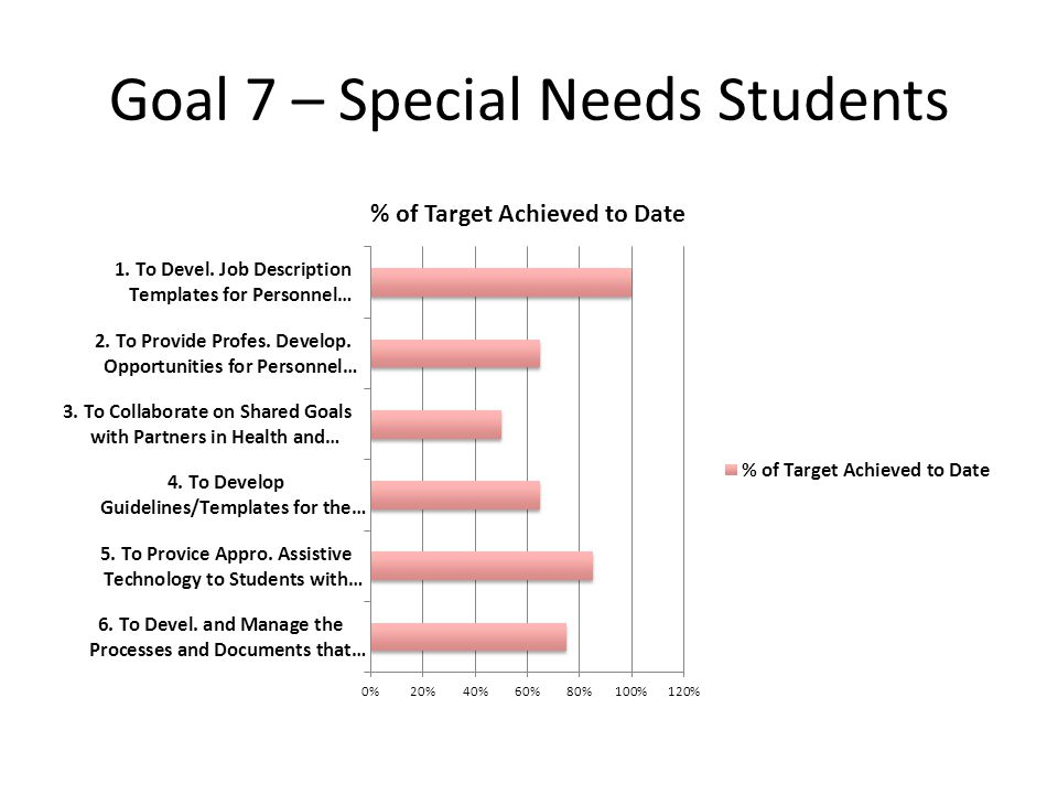 Goal 7 – Special Needs Students