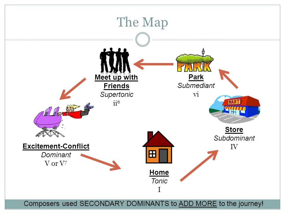 The Map Home Tonic I Store Subdominant IV Park Submediant vi Excitement-Conflict Dominant V or V 7 Meet up with Friends Supertonic ii 6 Composers used SECONDARY DOMINANTS to ADD MORE to the journey!