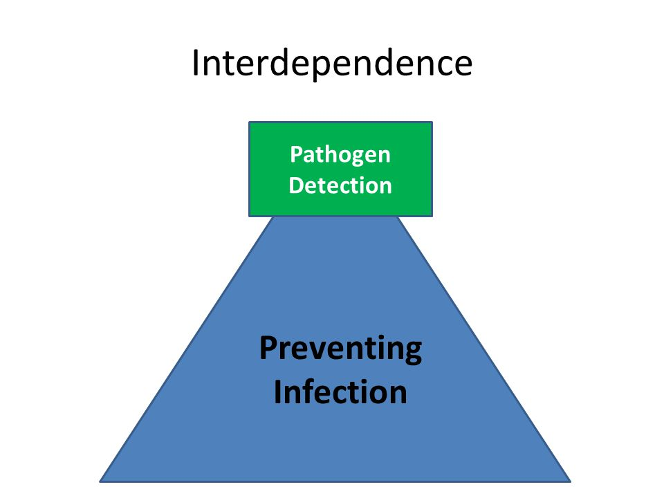 Interdependence Preventing Infection Pathogen Detection