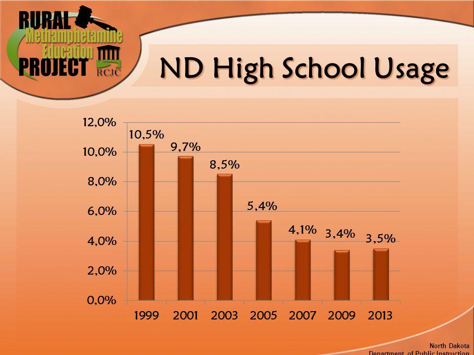 ND High School Usage North Dakota Department of Public Instruction