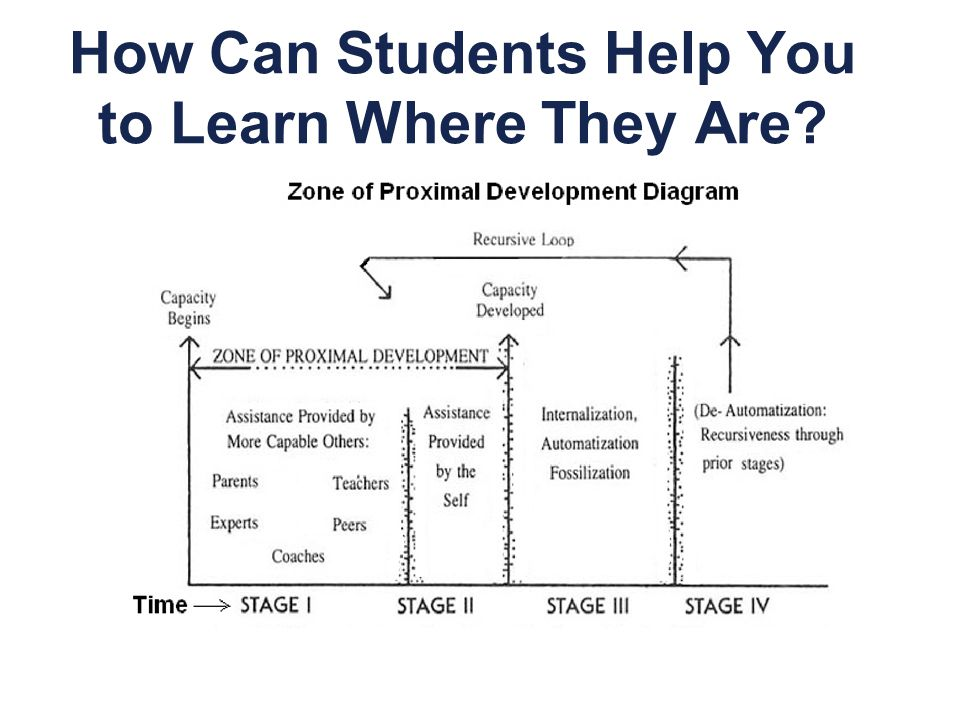 How Can Students Help You to Learn Where They Are?