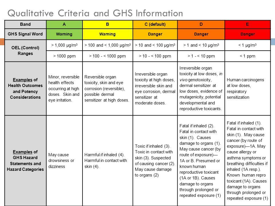 Qualitative Criteria and GHS Information BandABC (default)DE GHS Signal Word Warning Danger OEL (Control) Ranges > 1,000 µg/m 3 > 100 and < 1,000 µg/m