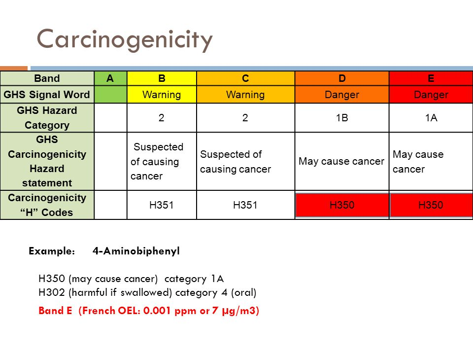 Carcinogenicity BandABCDE GHS Signal Word Warning Danger GHS Hazard Category 221B1A GHS Carcinogenicity Hazard statement Suspected of causing cancer M