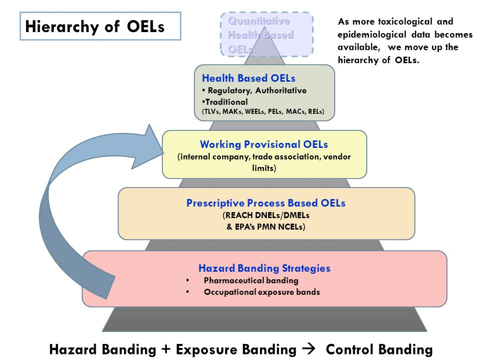 As more toxicological and epidemiological data becomes available, we move up the hierarchy of OELs.