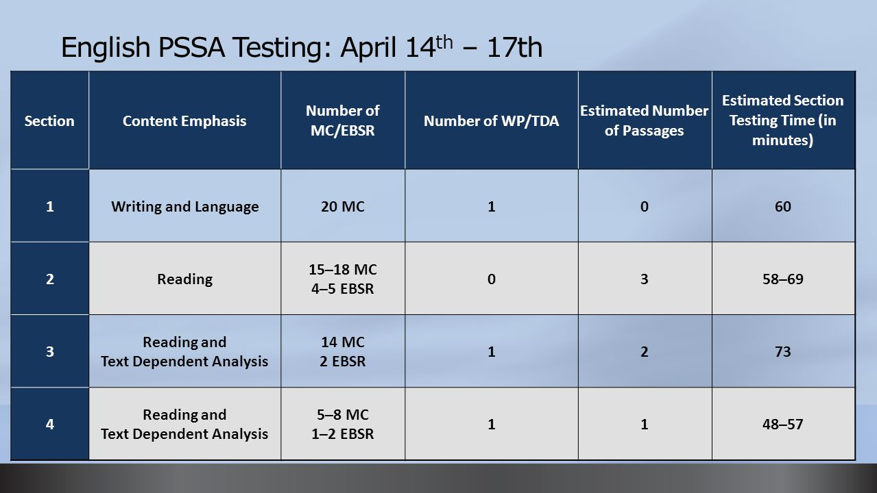English PSSA Testing: April 14 th – 17th Grades 4-8 Format SectionContent Emphasis Number of MC/EBSR Number of WP/TDA Estimated Number of Passages Est