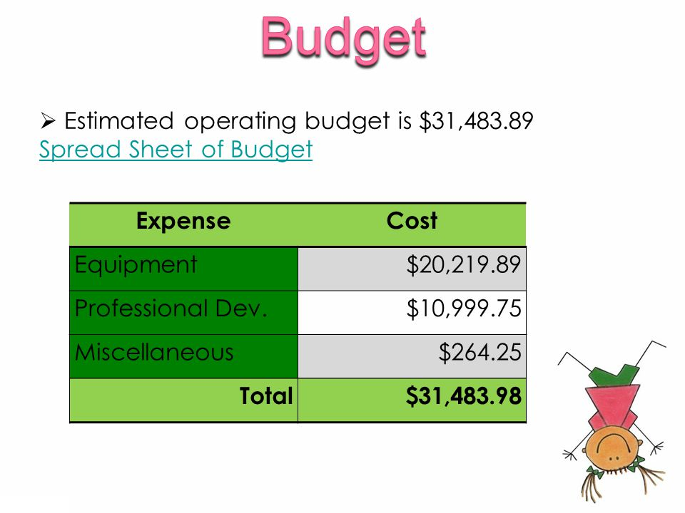  Estimated operating budget is $31,483.89 Spread Sheet of Budget ExpenseCost Equipment$20,219.89 Professional Dev.$10,999.75 Miscellaneous$264.25 Total$31,483.98