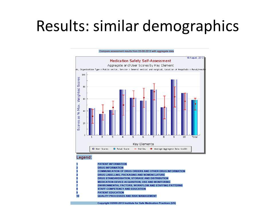 Results: similar demographics