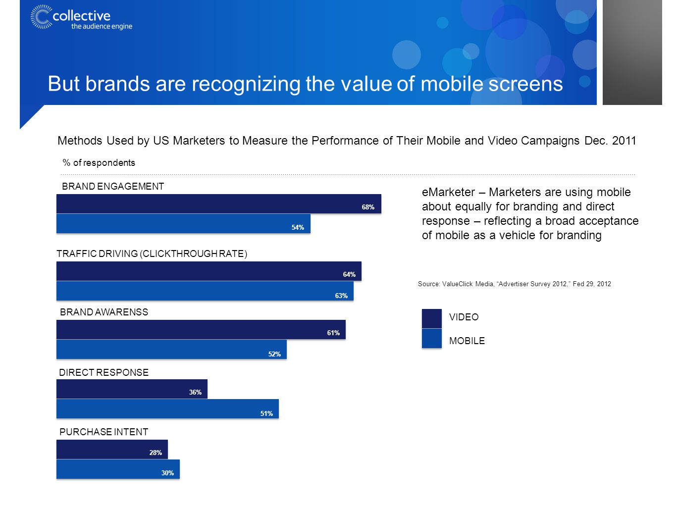 But brands are recognizing the value of mobile screens eMarketer – Marketers are using mobile about equally for branding and direct response – reflecting a broad acceptance of mobile as a vehicle for branding $83 28% 30% PURCHASE INTENT 36% 51% DIRECT RESPONSE 61% 52% BRAND AWARENSS 64% 63% TRAFFIC DRIVING (CLICKTHROUGH RATE) 68% 54% BRAND ENGAGEMENT Source: ValueClick Media, Advertiser Survey 2012, Fed 29, 2012 Methods Used by US Marketers to Measure the Performance of Their Mobile and Video Campaigns Dec.