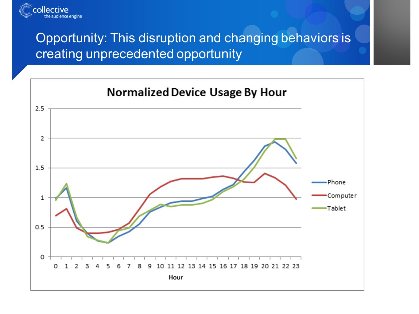Opportunity: This disruption and changing behaviors is creating unprecedented opportunity