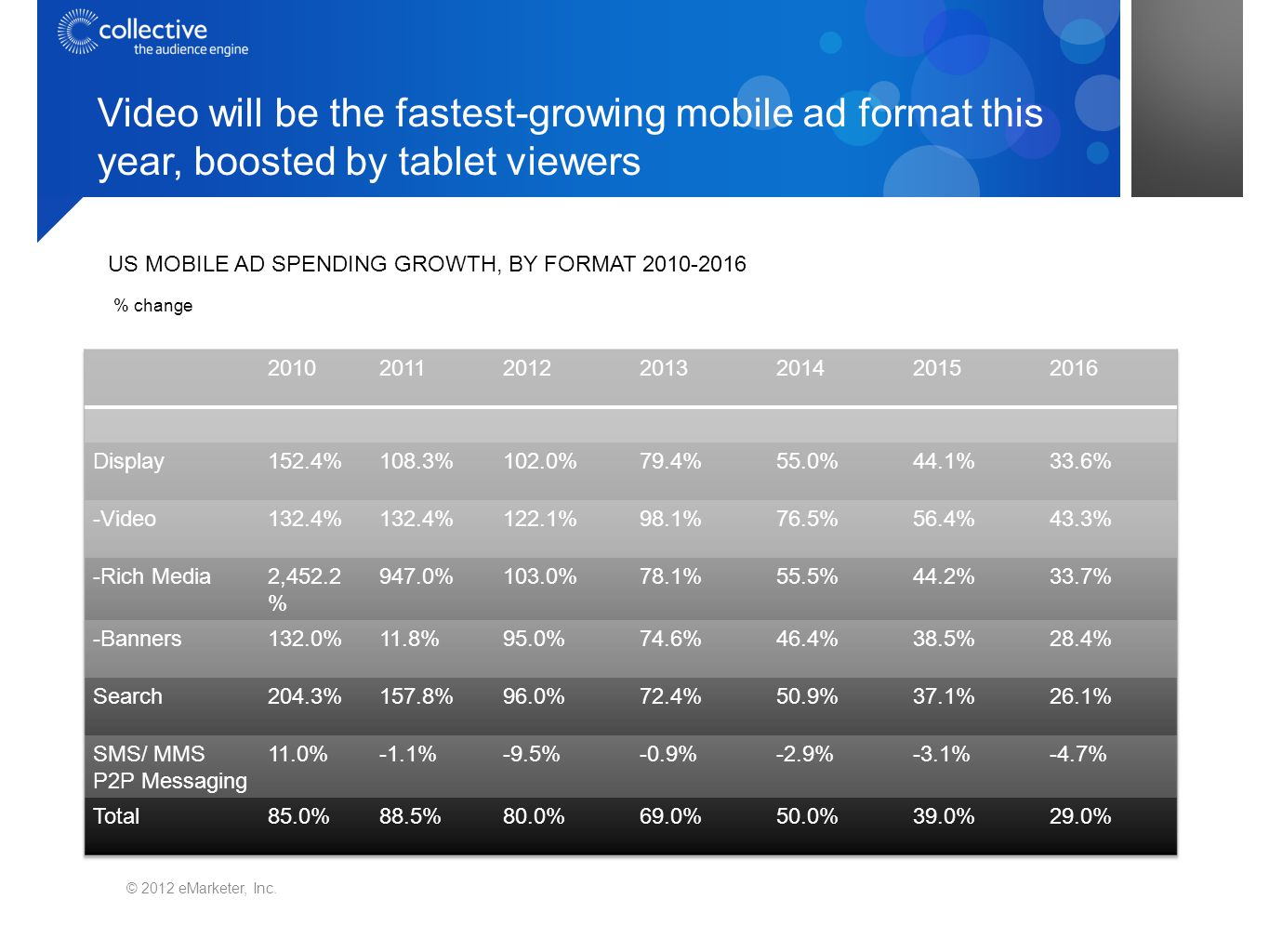 Video will be the fastest-growing mobile ad format this year, boosted by tablet viewers © 2012 eMarketer, Inc.