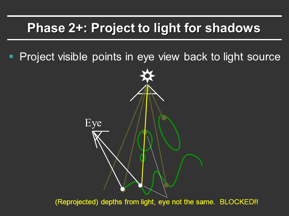 Phase 2+: Project to light for shadows Eye (Reprojected) depths from light, eye not the same.