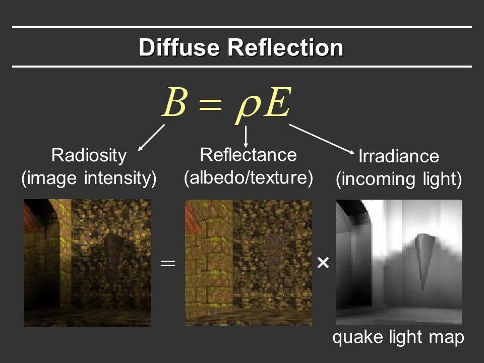 Diffuse Reflection Radiosity (image intensity) Reflectance (albedo/texture) Irradiance (incoming light) × = quake light map