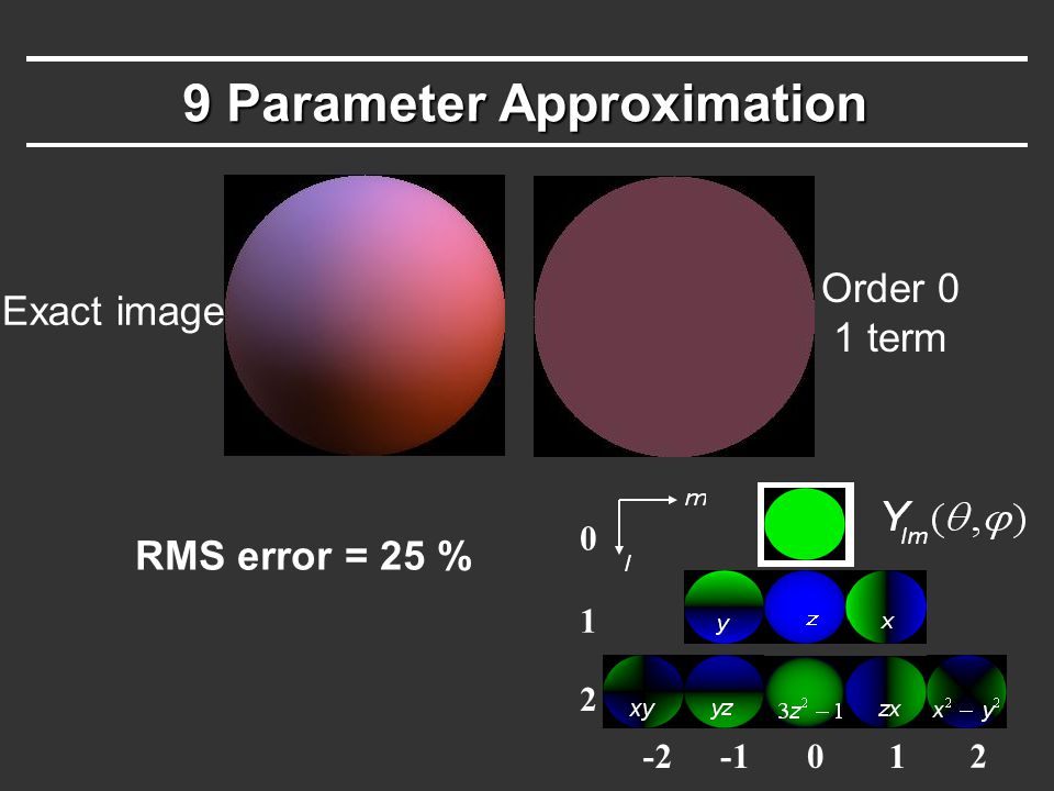 9 Parameter Approximation -201 2 0 1 2 Order 0 1 term RMS error = 25 % Exact image