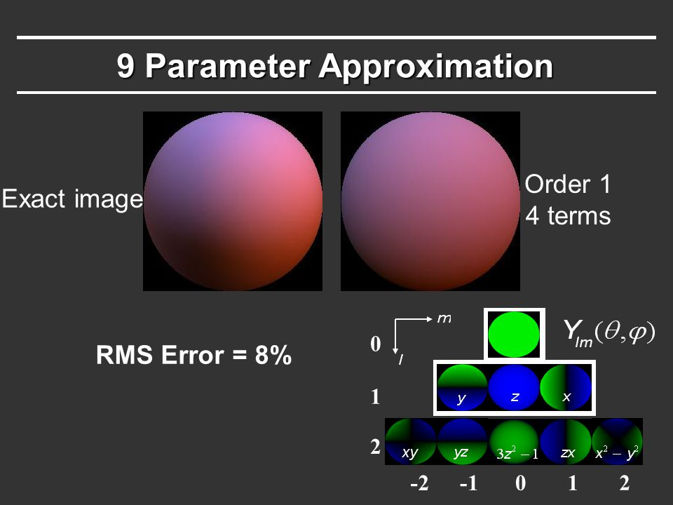 9 Parameter Approximation -201 2 0 1 2 Exact image Order 1 4 terms RMS Error = 8%