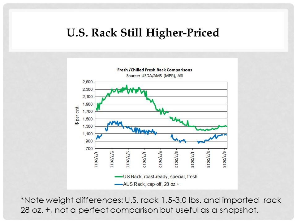 U.S. Rack Still Higher-Priced *Note weight differences: U.S.