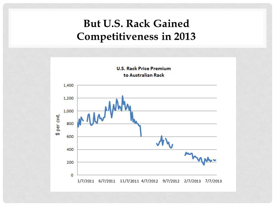 But U.S. Rack Gained Competitiveness in 2013