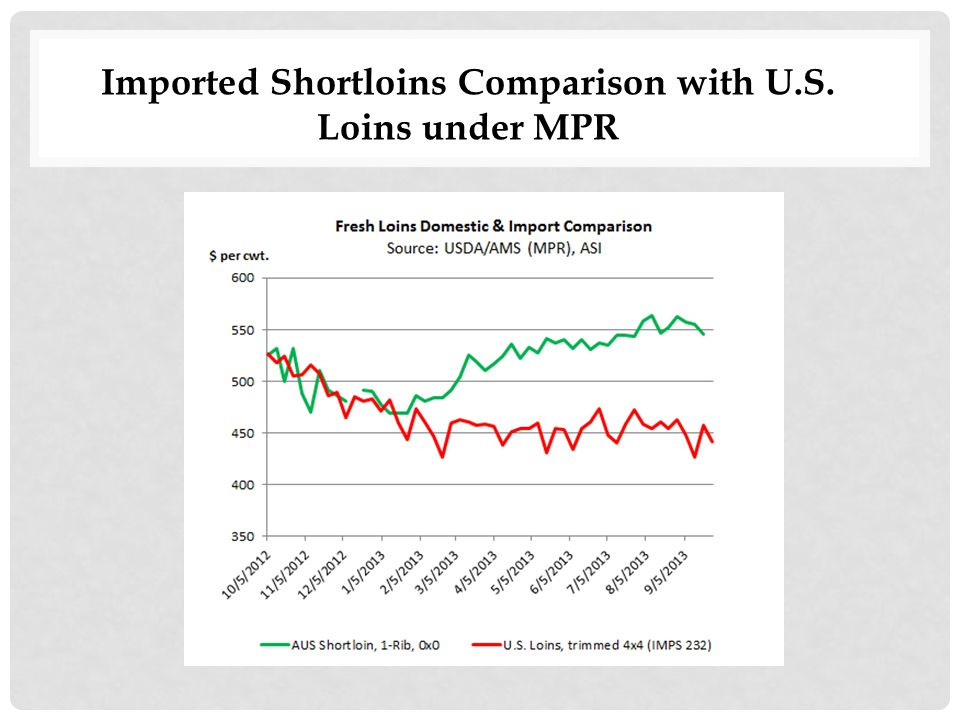 Imported Shortloins Comparison with U.S. Loins under MPR