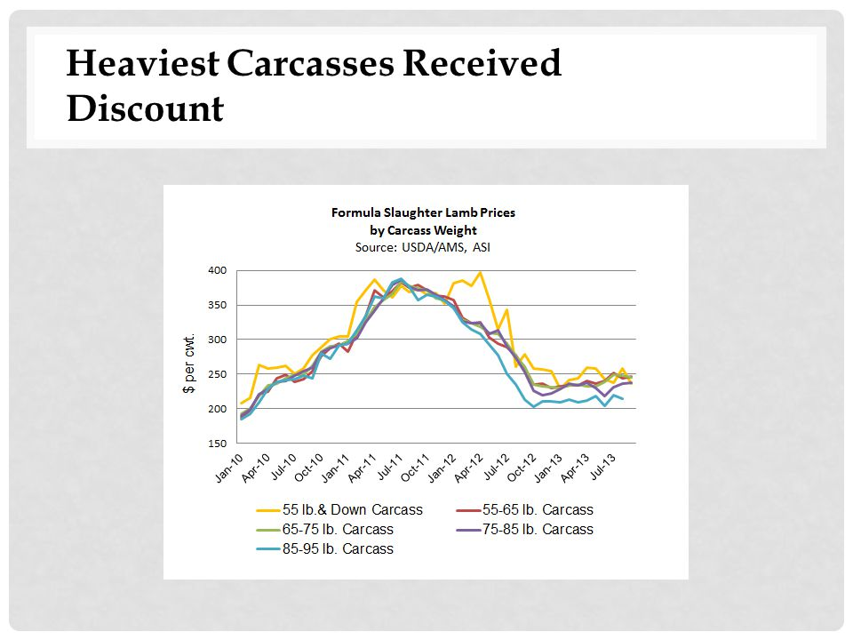Heaviest Carcasses Received Discount