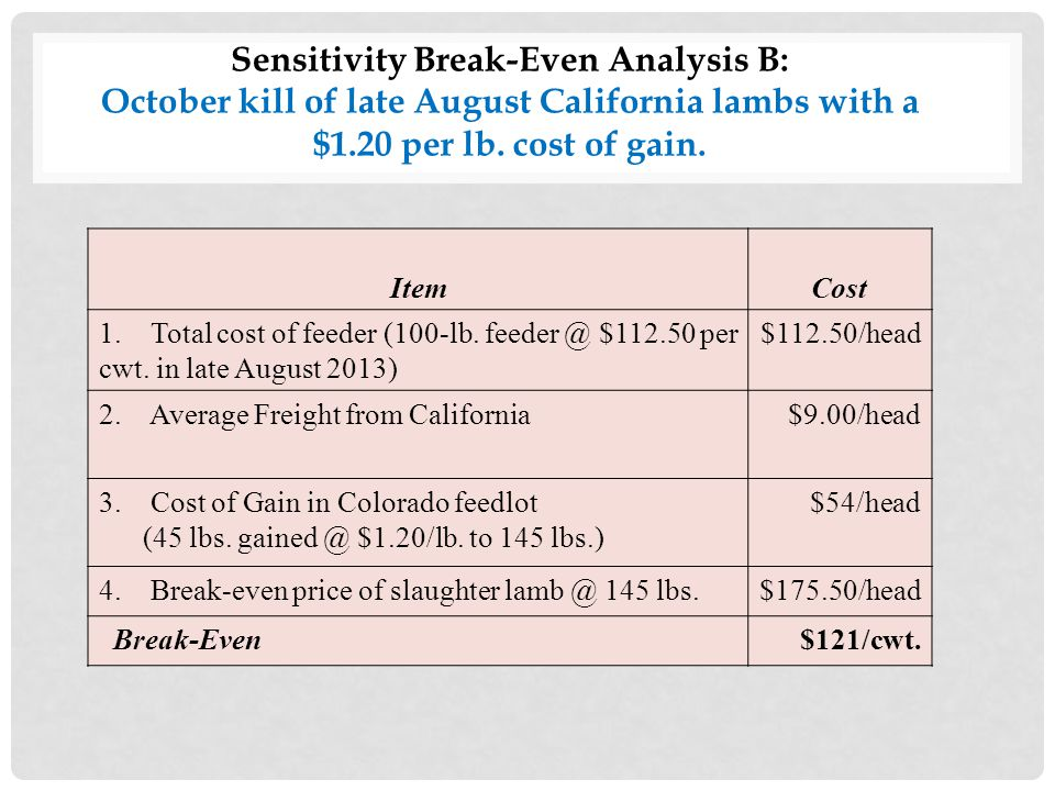 Sensitivity Break-Even Analysis B: October kill of late August California lambs with a $1.20 per lb.