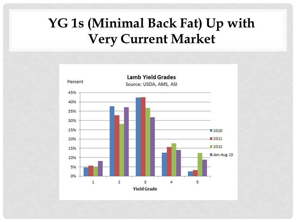 YG 1s (Minimal Back Fat) Up with Very Current Market