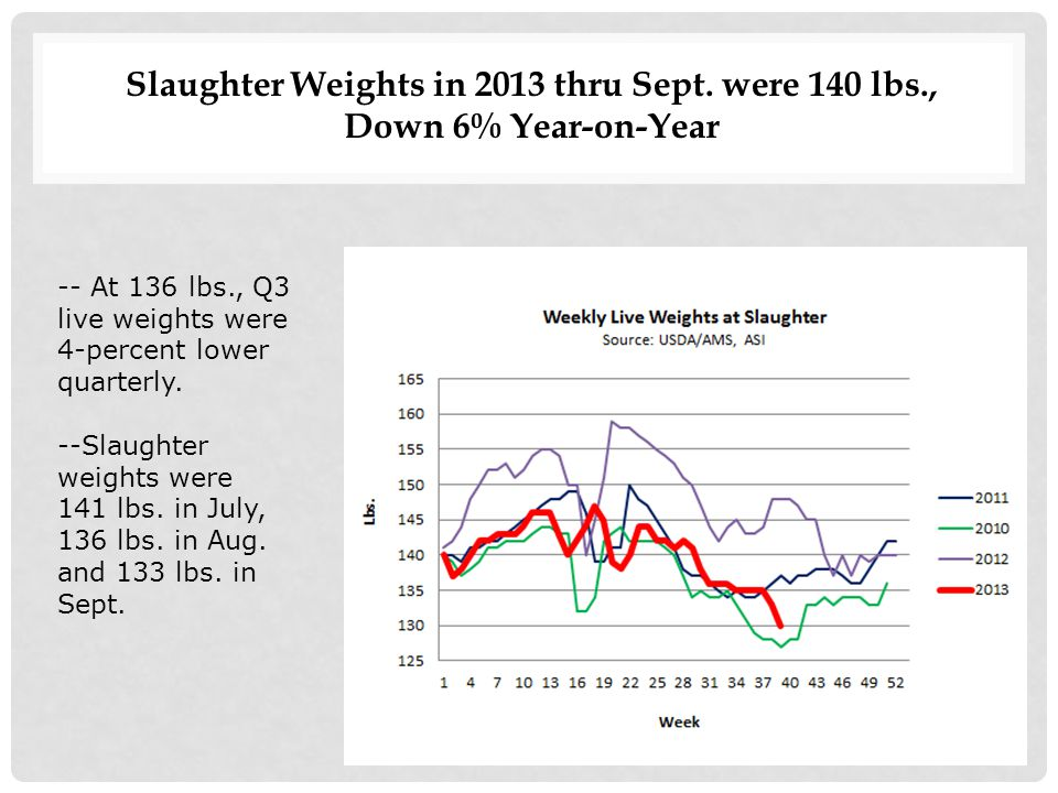 Slaughter Weights in 2013 thru Sept.