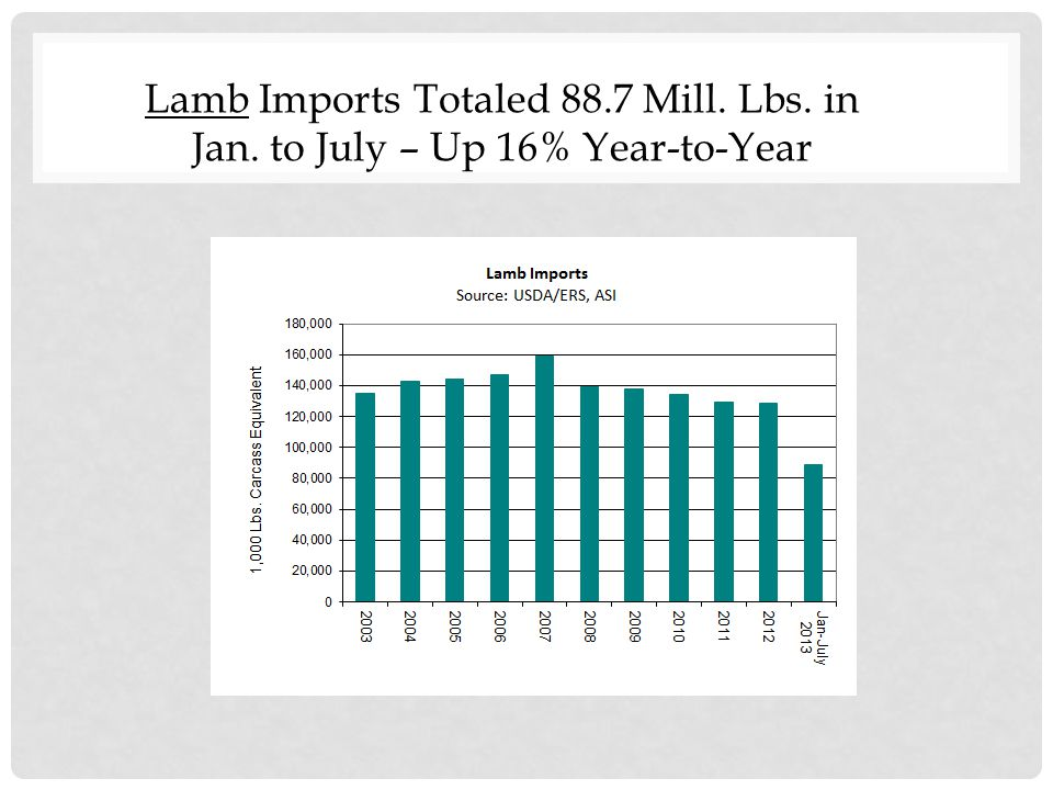 Lamb Imports Totaled 88.7 Mill. Lbs. in Jan. to July – Up 16% Year-to-Year